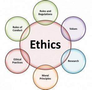 Business ethics topics for research paper
